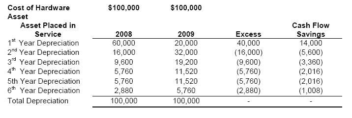 2008-Stimulus-Act